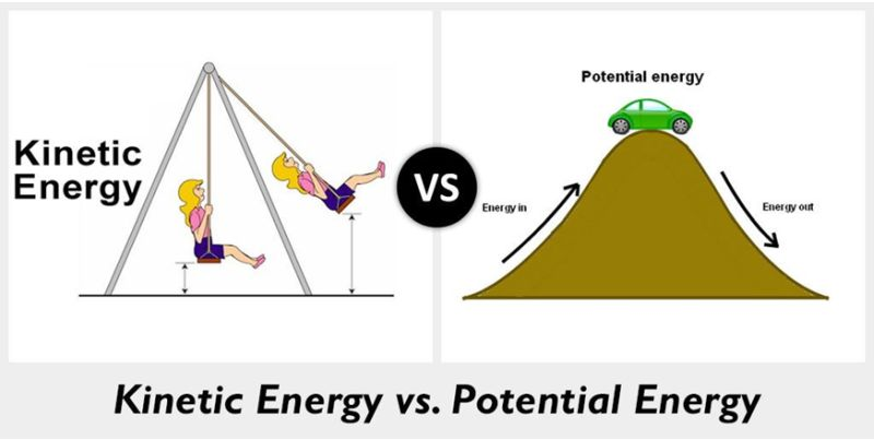 Difference between Kinetic and Potential energy