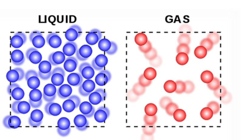 Difference between Liquid and Gas